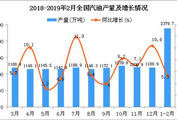 2019年1-2月全国汽油产量为2379.7万吨 同比增长5.3%