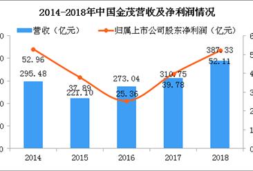 2018年中国金茂年报分析:净利润同比增长31%(图)