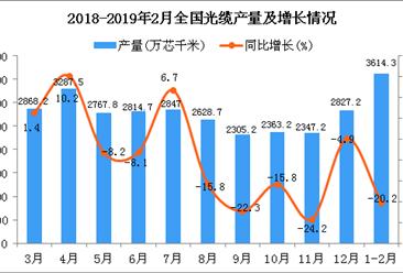 2019年1-2月全国光缆产量同比下降20.2%