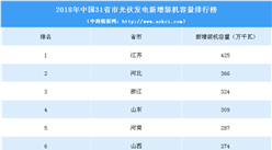 2018年中国31省市光伏发电新增装机容量排行榜