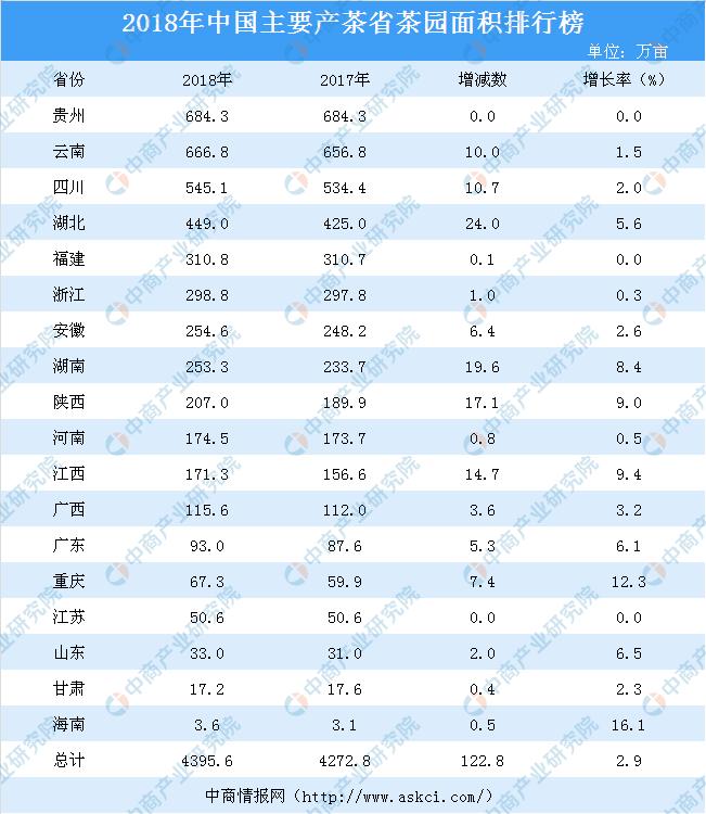 2019茶叶排行榜_2019中国茶业百强企业名单中国茶叶企业排行榜前十强