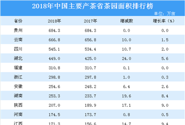 2018年主要产茶省茶园面积排行榜:贵州茶园面积第一(附排名)