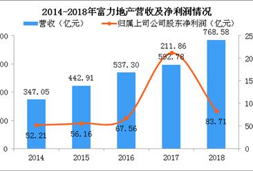 2018年富力地产年报分析:净利润减少60% 2019销售目标1600亿(图)