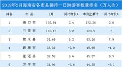 2019年2月海南省各市县一日游游客排行榜(附榜单)