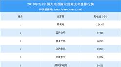 2019年2月充電設施運營商充電樁數量排名:特來電第一 累計12.4萬個(附榜單)