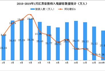 2019年1月江苏省入境旅游数据分析:入境游客数同比下降8.3%(附图表)
