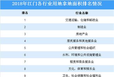 大湾区产业投资情报:2018年江门各行业用地拿地情况盘点