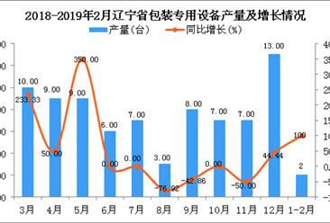 2019年1-2月辽宁省包装专用设备产量同比增长100%