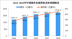 2018年中國海外發展年報分析:凈利潤同比增長10% 凈借貸比率33.7%(圖)
