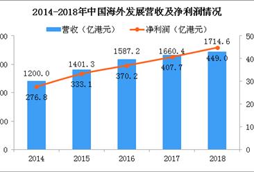 2018年中国海外发展年报分析:净利润同比增长10% 净借贷比率33.7%(图)