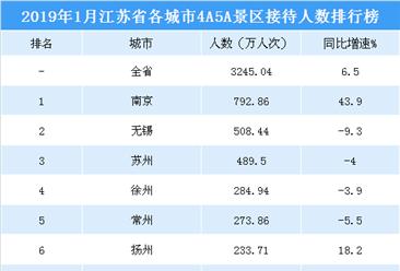 2019年1月江苏省各城市景区游客数量排行榜:南京/无锡/苏州位列前三 (附榜单)