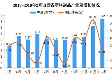 2019年1-2月山西省塑料制品产量为1.67万吨 同比下降6.7%