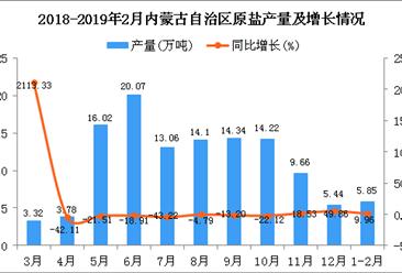 2019年1-2月内蒙古自治区原盐产量为5.85万吨 同比增长9.96%