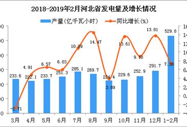2019年1-2月河北省发电量为529.8亿千瓦小时 同比增长7.38%