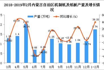 2019年1-2月内蒙古自治区机制纸及纸板产量为1.74万吨 同比增长39.2%