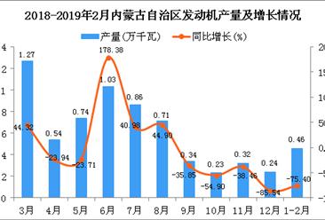 2019年1-2月内蒙古自治区发动机产量同比下降75.4%