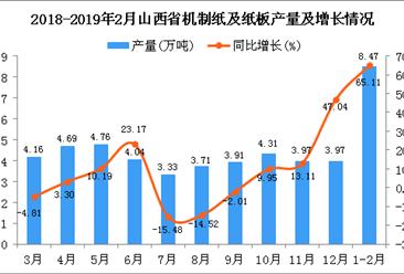 2019年1-2月山西省机制纸及纸板产量为8.47万吨 同比增长65.11%