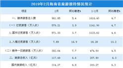 2019年2月海南省旅游市场数据分析:旅游收入突破200亿元  同比增长6.3%
