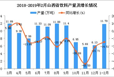 2019年1-2月山西省饮料产量为11.78万吨 同比下降14.51%