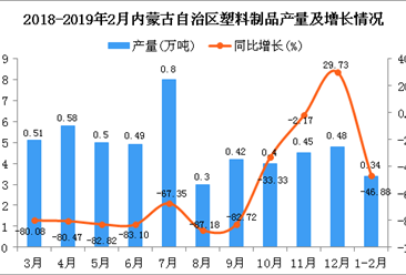 2019年1-2月内蒙古自治区塑料制品产量为0.34万吨 同比下降46.88%