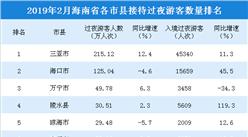2019年2月海南省各市县游客排行榜:2市县游客数超100万人次(附榜单)