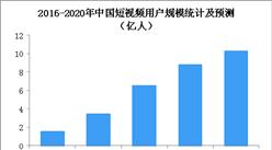 """小米首推短视频APP""""朕惊视频"""" 2019年我国短视频市场规模预测(图)"""