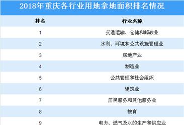 产业投资情报:2018年重庆市各行业用地拿地情况盘点