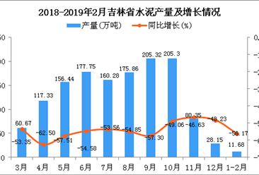 2019年1-2月吉林省水泥产量及增长情况分析