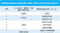 第四批国家级农村职业教育示?#26029;?#21517;单出炉   2018年全国有职业院校1.17万所(附图表)