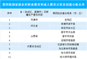 第四批國家級農村職業教育示范縣名單出爐   2018年全國有職業院校1.17萬所(附圖表)