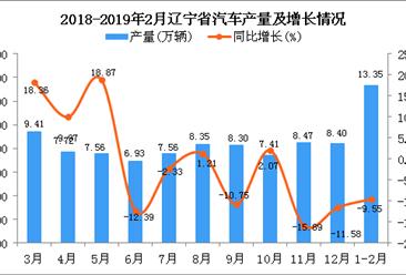 2019年1-2月辽宁省汽车产量及增长情况分析