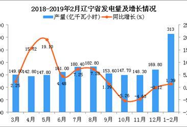 2019年1-2月辽宁省发电量为313亿千瓦小时 同比增长1.39%