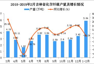 2019年1-2月吉林省化学纤维产量为5.84万吨 同比下降15.24%