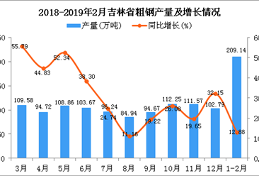 2019年1-2月吉林省粗钢产量为209.14万吨 同比增长12.88%