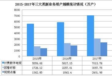 我国付费数字电视用户增长迅速   三年增加了1454.7万户(图)