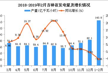2019年1-2月吉林省发电量为143.8亿千瓦小时 同比下降5.46%