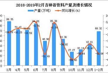 2019年1-2月吉林省饮料产量为68.32万吨 同比下降51.06%