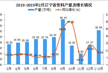 2019年1-2月辽宁省饮料产量为30.59万吨 同比下降7.58%