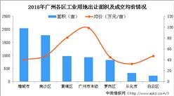 大灣區產業地產投資情報:2018年廣州市各區工業用地出讓排行榜(圖)