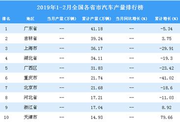 2019年1-2月全国各省市汽车产量排行榜(附完整榜单)