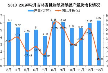 2019年1-2月吉林省机制纸及纸板产量为6.27万吨 同比下降45.99%