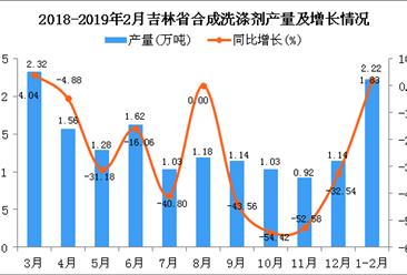2019年1-2月吉林省合成洗涤剂产量为2.22万吨 同比增长1.83%