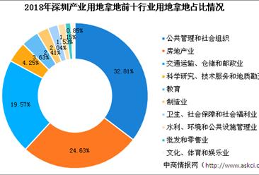 大湾区产业投资情报:2018年深圳各行业用地拿地情况盘点