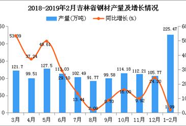 2019年1-2月吉林省钢材产量同比增长1.99%