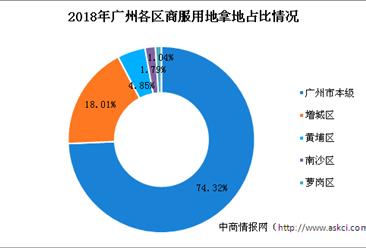 大湾区商业地产招商情报:2018年广州商服用地拿地企业50强排行榜