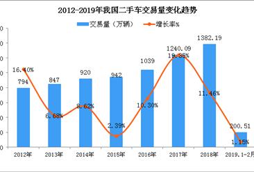 2019年1-2月二手车交易市场情况:交易金额超1200亿元  交易量增长1.15%(图)