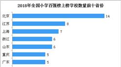 2018年中国最具影响力小学百强榜:?#26412;?4所学校上榜 (附榜单)