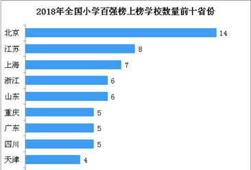 2018年中國最具影響力小學百強榜:北京14所學校上榜 (附榜單)