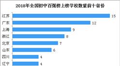 2018年中国最具影响力初中百强榜出炉   看看有你?#21738;?#26657;么?(附榜单)