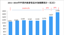 中國奢侈品市場消費強勁   2018年奢侈品市場規模達1700億元(圖)